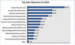 2015 trends report for s top s objectives for 2014