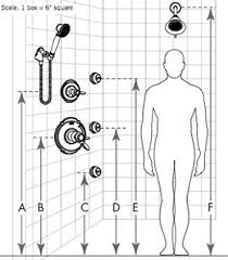 ideas shower systems pinterest: delta custom shower system placement guide this is a great detail for homeowners who want