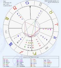 Voices From Arcturus And Andromeda Gaia S New Birth Chart 2013