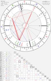 Where Is Chiron In My Chart I Have No Fire In My Chart Except That Mc And Chiron Are In