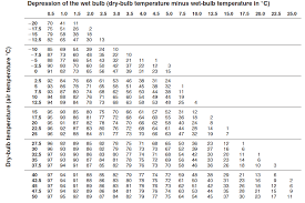 Dew Point Versus Humidity Chart Solved Table 3 Psychrometric Chart Of Relative Humidity