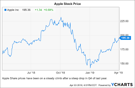 Apple Buy It While Its On Sale Apple Inc Nasdaq Aapl