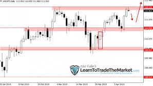 Weekly Trade Setups Ideas Chart Analysis By Nial Fuller