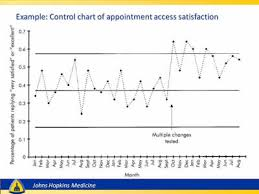 Control Chart Example In Healthcare Advanced Methods In Delivery System Research Planning