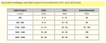 Smd Led Chart Led Lumen Chart Ih8mud Forum