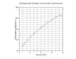 Water Boiling Chart 41 Ageless Water Boiling Chart