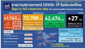 ยอดตายโควิดยังสูง วันเดียวคร่า 27 ชีวิต ติดเชื้ออีก 1,763 ราย : PPTVHD36