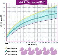 Baby Weight Chart For Girls Baby Weight Chart Baby Boy
