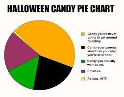 What I Want To Be For Halloween Pie Chart Halloween Candy Pie Chart Buy Candy Online Online Candy