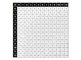 Using Multiplication Table Chart 1 12 X 2 24 1 12 09