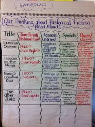 Historical Fiction Anchor Chart Teaching Strategies For Better Bulletin Boards Language Arts