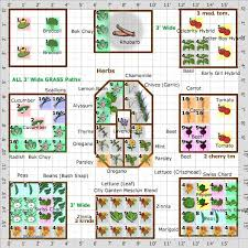 Small Picture The 25 best Garden planning ideas on Pinterest Planting a