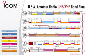 Hf Radio Frequency Chart Automatic Control 11 Meter Band Frequency Chart
