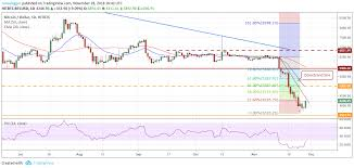 Litecoin Price Chart Candles The Founder Of Ethereum