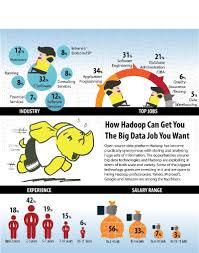 timesjobs resume - how hadoop can get you the big data job you want tjinsite