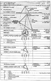 31 Planes Of Existence Chart The Planes Of Existence Church Of The Cosmos Temple Of Light