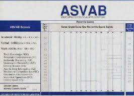 Asvab Score Chart Army Army Asvab Score Calculator Asvab Score Calculator Army