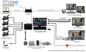 project ideas wtjr tv engineering quincy illinois tricaster 40