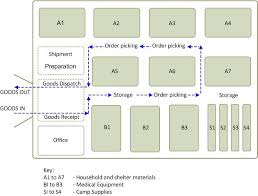 Warehousing And Inventory Management Logistics Operational