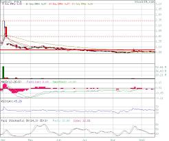 Pulm Chart Stock Technical Analysis Analysis Of Pulm Based On Ema