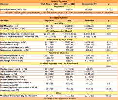 High Flow Nasal Cannula Fio2 Chart High Flow Nasal
