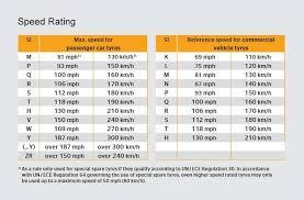 Car Wheel Sizes Chart Can I Change My Tyre Size Kwik Fit