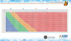 Printable Bmi Chart Metric Easybusinessfinance Net