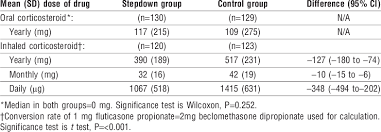Corticosteroid Dosage In The Two Groups Download Table