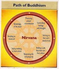 buddhist cheat sheet pin by laura cooper on bhuddism pinterest buddhism buddha and