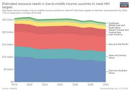 Hiv Aids Our World In Data