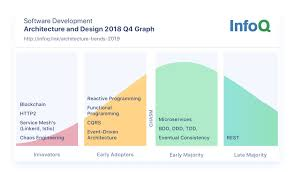 The Art Of Network Architecture Business Driven Design Networking Technology Architecture And Design Infoq Trends Report January 2019