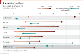 Daily Chart An Unwelcome Rise In Obesity Graphic Detail