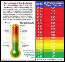 Blood Sugar Ac1 Chart Pin By Mokalo On Womens Blood Sugar Chart Blood Glucose