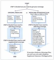 Medicare Questions Answers Medicare Explained
