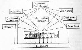 Dunnes Stores Organizational Chart Organisational Chart Of Dunnes Stores Essay Sample