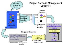 Using Project Portfolio Management To Improve Business Value