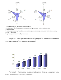 Раздаточного материала к дипломной работе пример образец Раздаточный материал к дипломной магистерский работе по бухгалтерскому учету образец