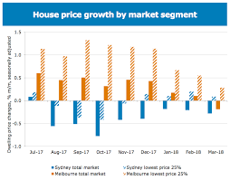 Five Graphs That Show Whats Next For The Property Market