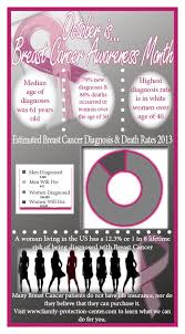check out this infographic on t cancer awareness month many people with t cancer believe affordable life insurancefamily