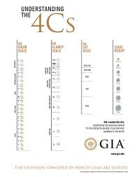Diamond Grading Scale Chart Diamond Grading Scale