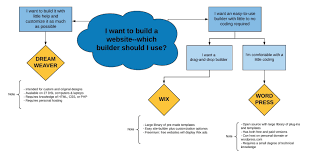 I Want To Build A Website For Free Which Website Builder A Decision Sheet Digital