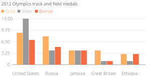 Medal Chart London 2012 Russian Doping Scandal How Many Medals At London 2012