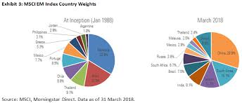 Msci Emerging Markets Index Country Weights Jan 1988 Vs
