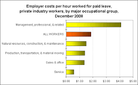 Chart Employer Costs Per Hour For Paid Leave