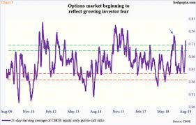 Stars Lining Up For Decent Rally In Stocks Hedgopia