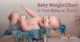 Baby Head Size Chart During Pregnancy Baby Weight Chart Is Your Baby On Track Mama Natural
