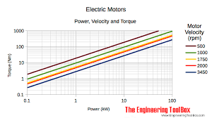 Standard Motor Kw Ratings Chart Electric Motors Power And Torque Vs Speed