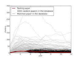 Citation Dynamics Of Individual Papers Of Several Journals Ieee