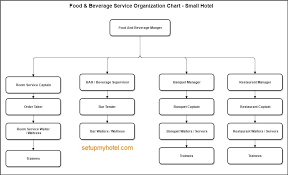 Hotel Organizational Chart And Its Functions Organization Chart Sample Food And Beverage Small Hotels