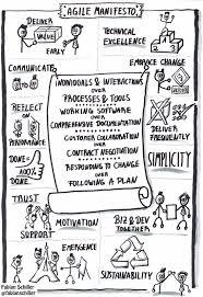 Design Thinking Agile Manifesto Its Certainly Uncertain Agile Manifesto On One Page